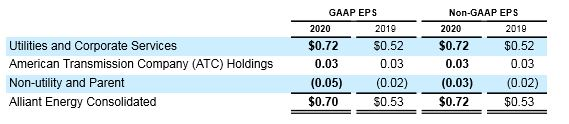Table of Q1 2020 earnings